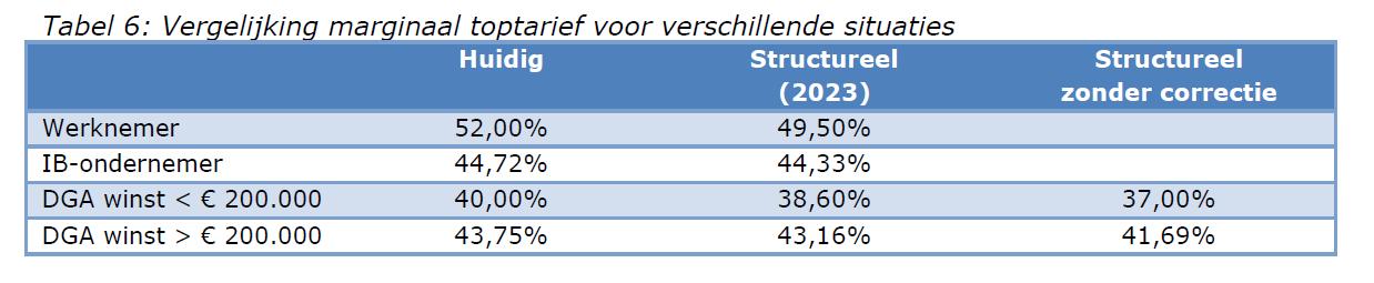 Tabel met een vergelijking tussen het marginaal toptarief in verschillende situaties